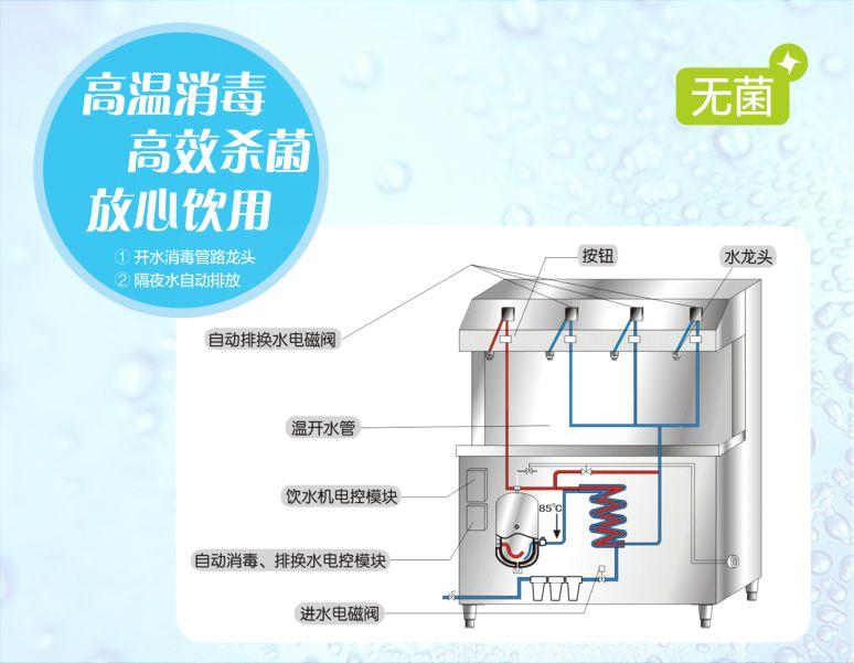 碧丽 智能无菌JO-6Q3 六龙头柜式节能数码饮水台